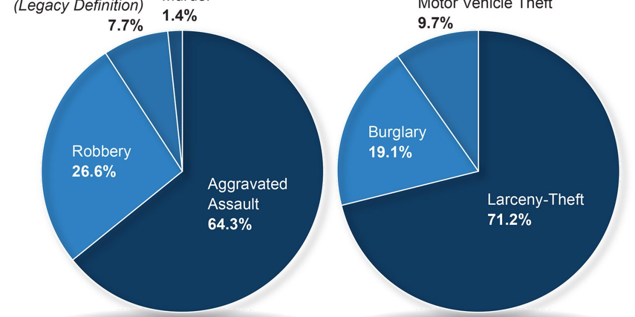 Violent Crime in US increases for second consecutive year