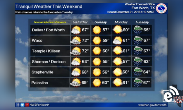 Tranquil weather expected for the weekend || Weather outlook
