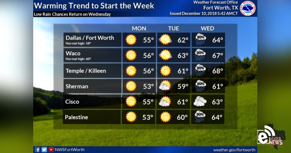 The week begins with warm weather ahead || Weather Outlook