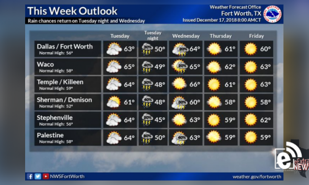 Chance of rain returns Tuesday and Wednesday || Weather outlook