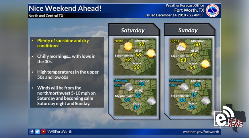 Nice and dry weekend ahead || Weather outlook