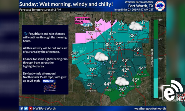 Wind gusts as high as 30 mph || Weather Outlook