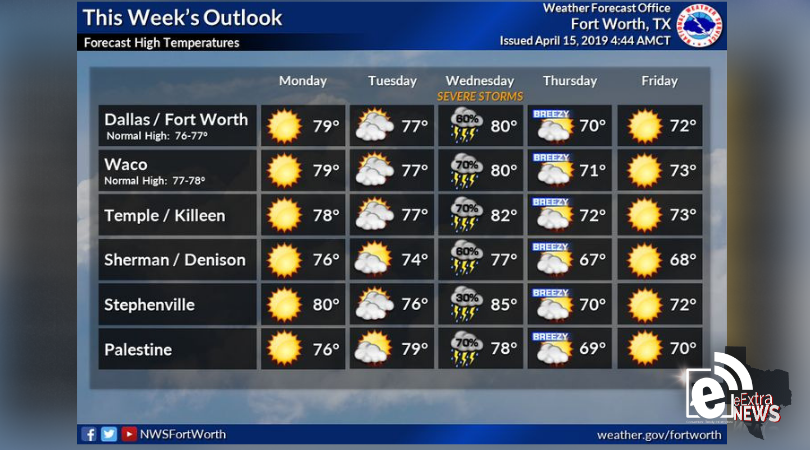 Strong storm chances Wednesday || Sponsored by Quality Roofing