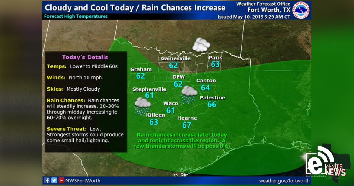 Cloud and cool today as rain chances increase || Sponsored by Quality Roofing